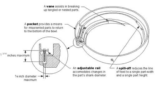 12 inch multipurpose feeder bowl diagram