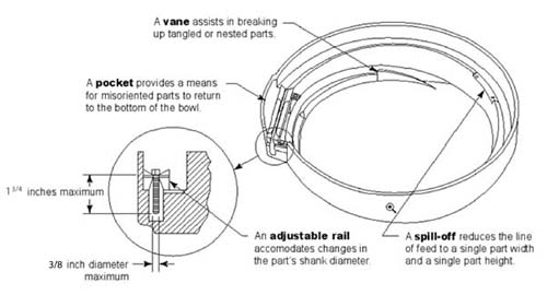 18 inch multipurpose feeder bowl diagram